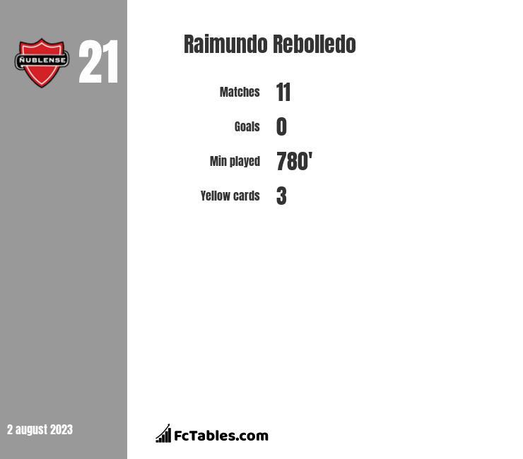 Raimundo Rebolledo infographic