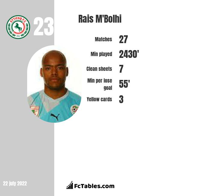 Rais M'Bolhi infographic statistics for Al-Ettifaq