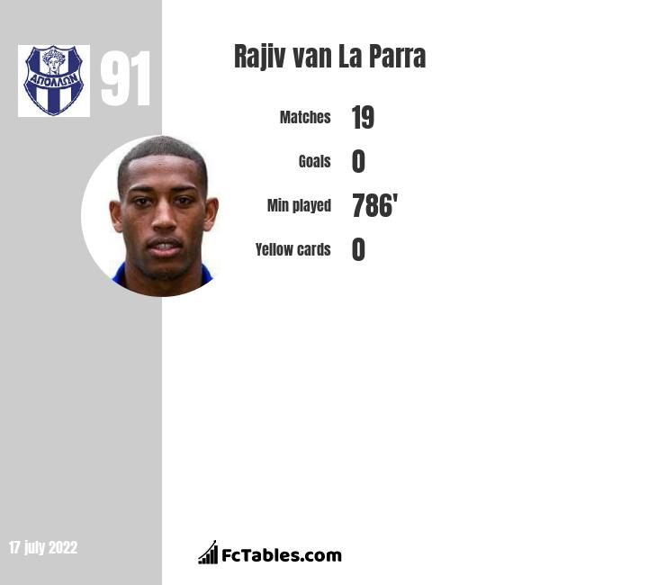 Rajiv van La Parra infographic