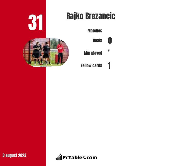 Rajko Brezancić infographic