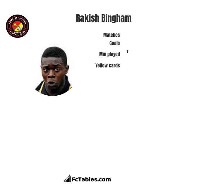 Rakish Bingham infographic