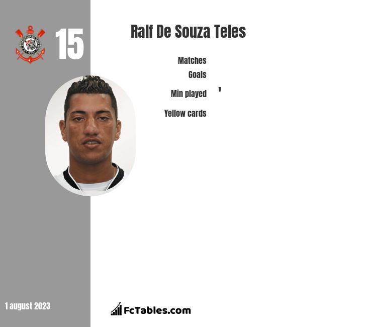 Ralf De Souza Teles infographic