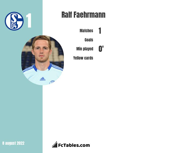 Ralf Faehrmann infographic statistics for Norwich City