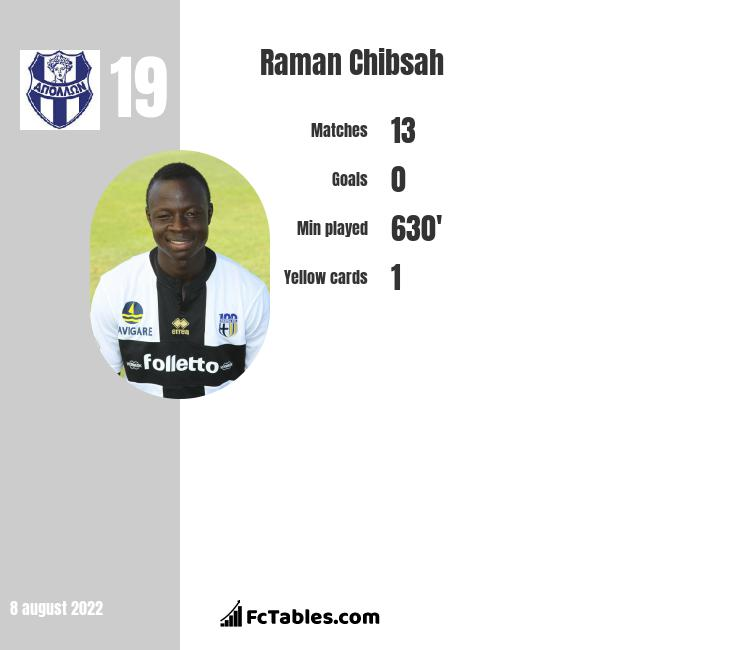 Raman Chibsah infographic statistics for Gaziantep BB