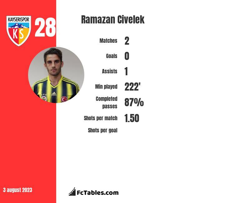 Ramazan Civelek infographic