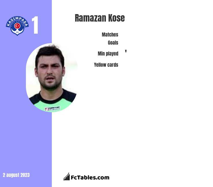 Ramazan Kose infographic