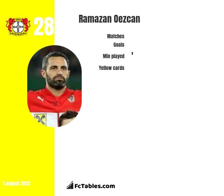 Ramazan Oezcan infographic