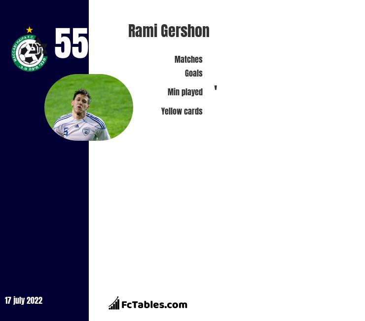 Rami Gershon infographic