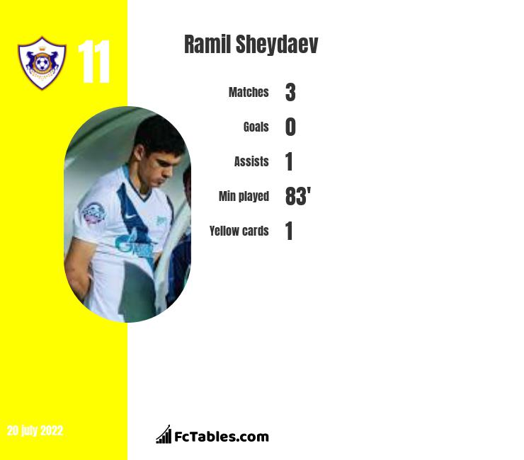 Ramil Sheydaev infographic