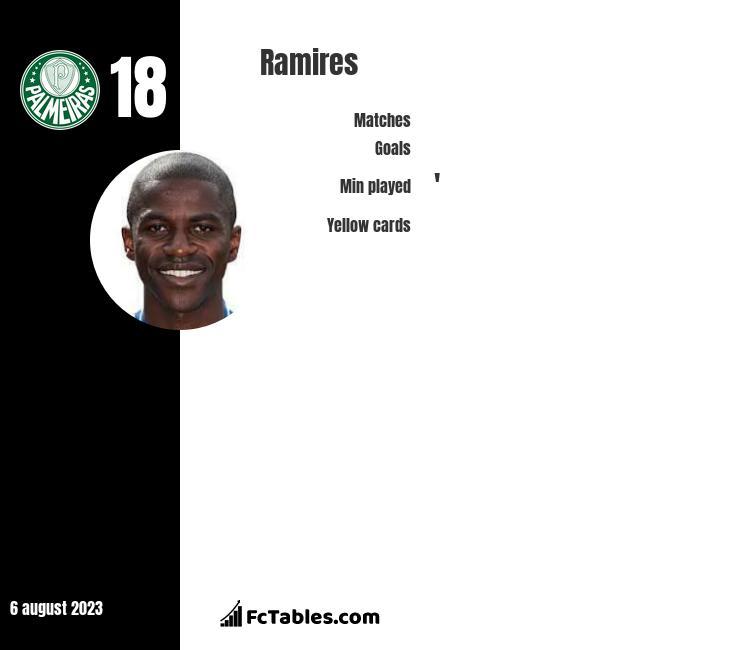 Ramires infographic