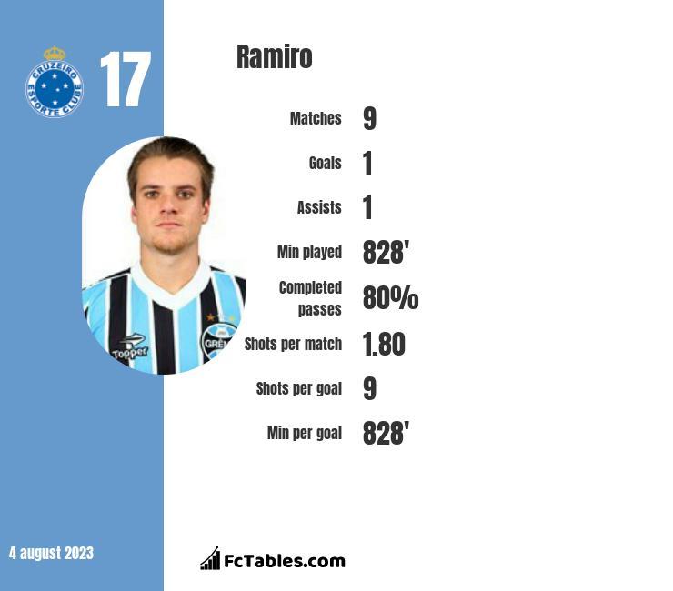 Ramiro infographic
