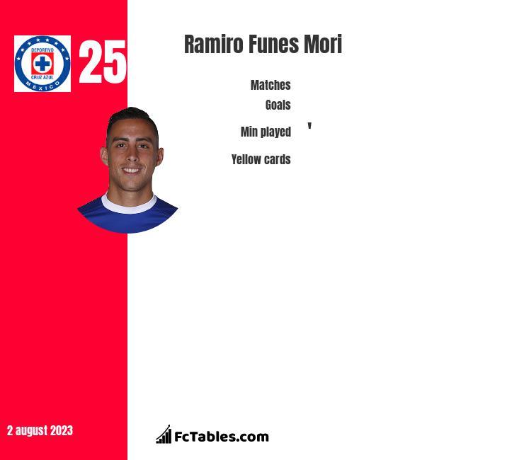 Ramiro Funes Mori infographic