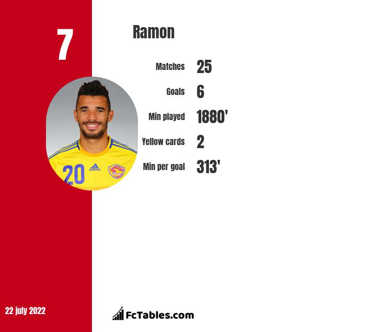 Ramon infographic