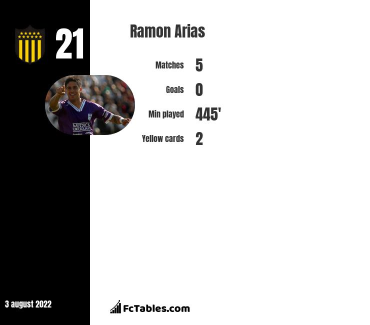 Ramon Arias infographic statistics for San Lorenzo