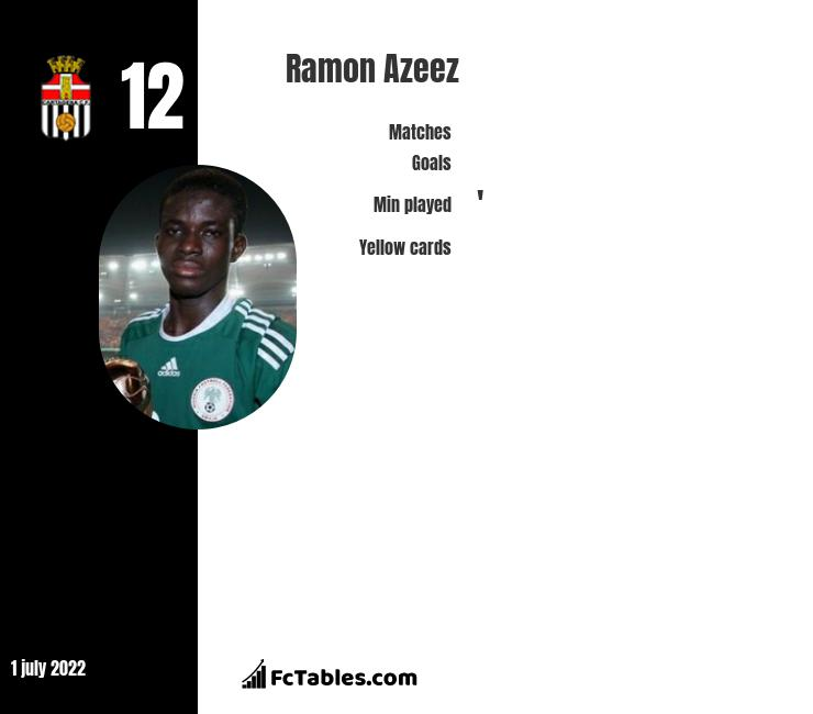 Ramon Azeez stats