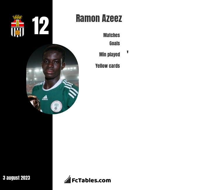 Ramon Azeez infographic