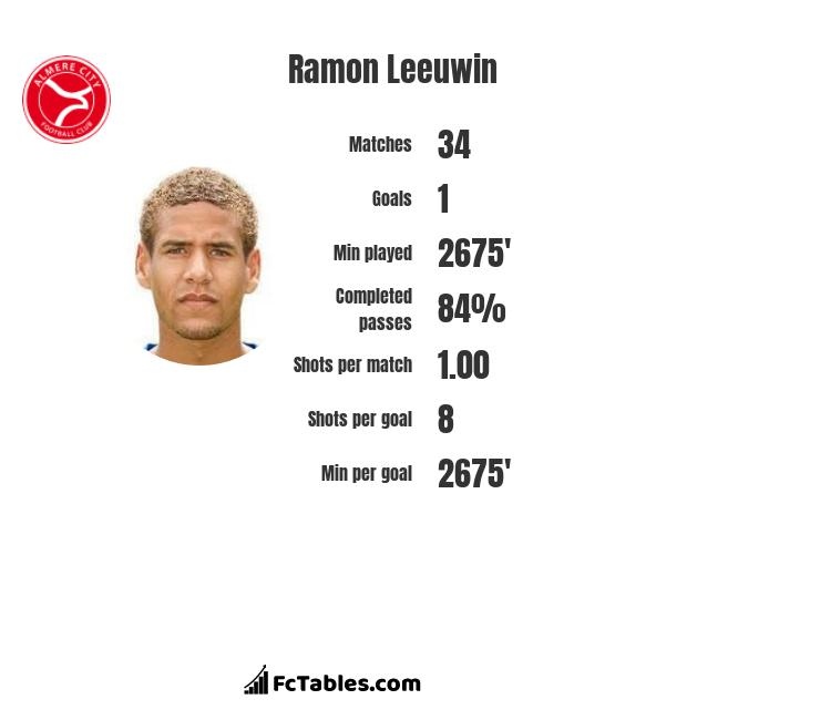 Ramon Leeuwin infographic statistics for OB