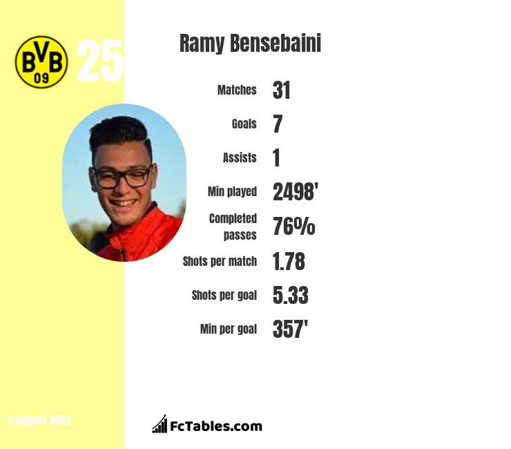 Ramy Bensebaini infographic