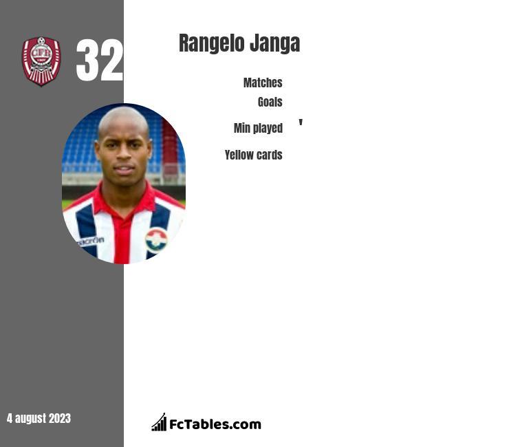 Rangelo Janga infographic