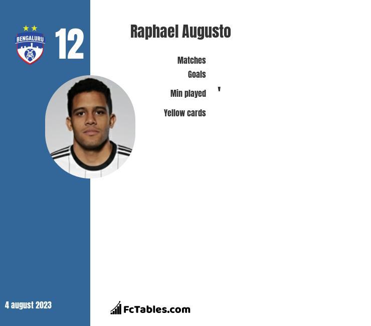 Raphael Augusto infographic