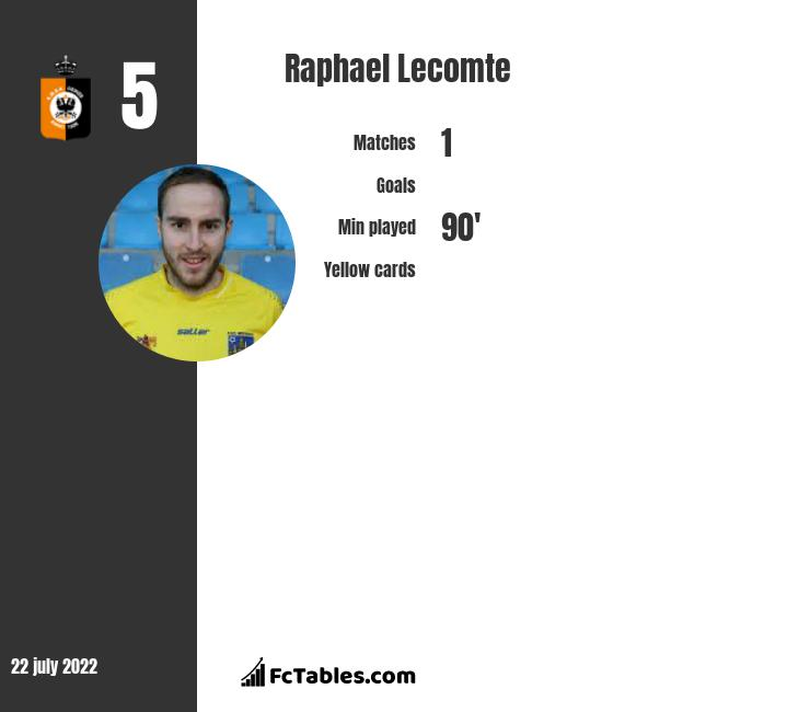 Raphael Lecomte infographic