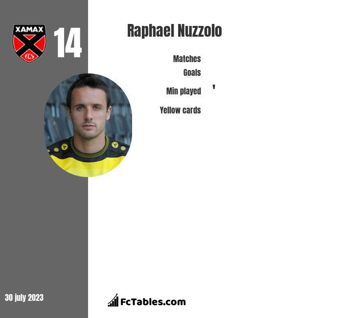 Raphael Nuzzolo infographic