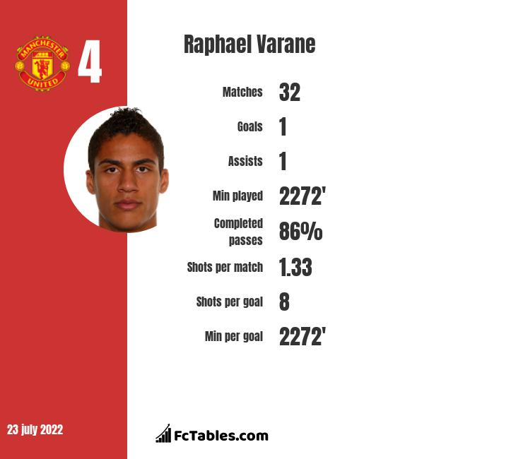 Raphael Varane infographic statistics for Real Madrid