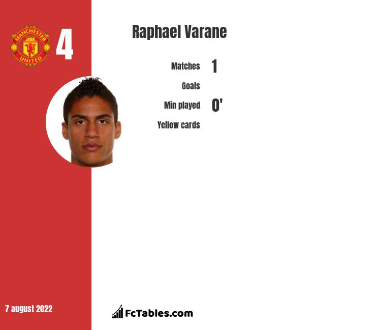 Raphael Varane infographic statistics for Real Madryt
