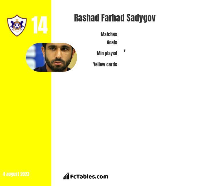 Rashad Farhad Sadygov infographic