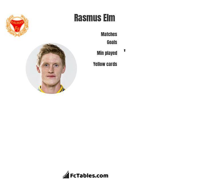Rasmus Elm infographic
