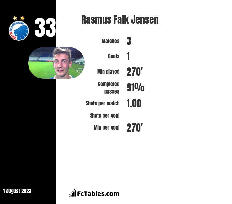 Rasmus Falk Jensen infographic