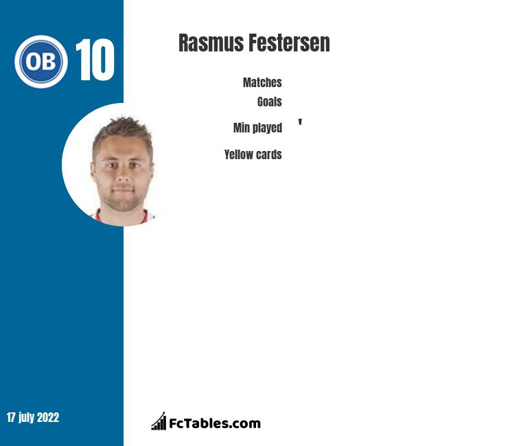 Rasmus Festersen infographic