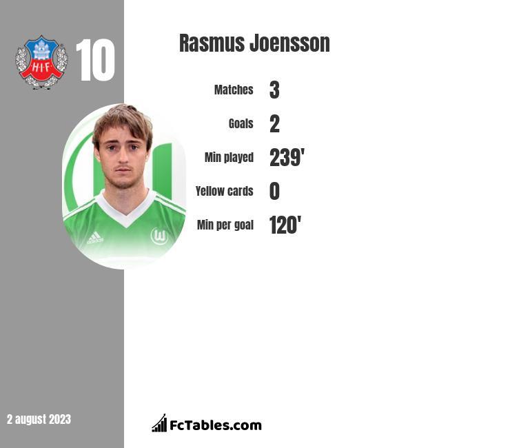 Rasmus Joensson infographic