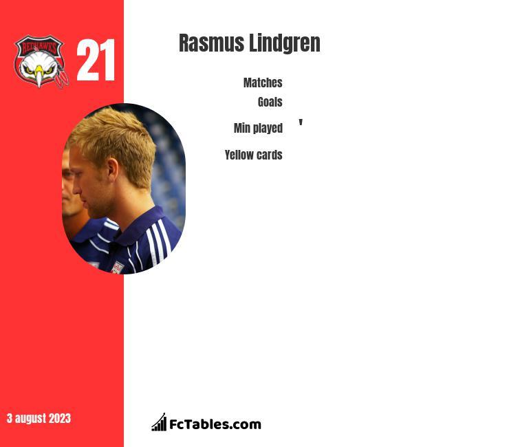 Rasmus Lindgren infographic