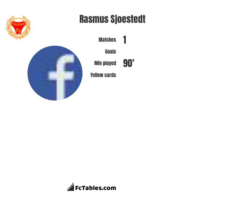 Rasmus Sjoestedt infographic