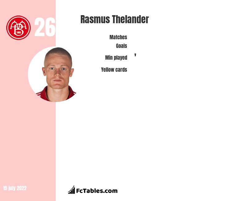 Rasmus Thelander infographic