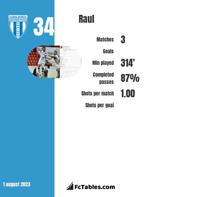 Raul infographic