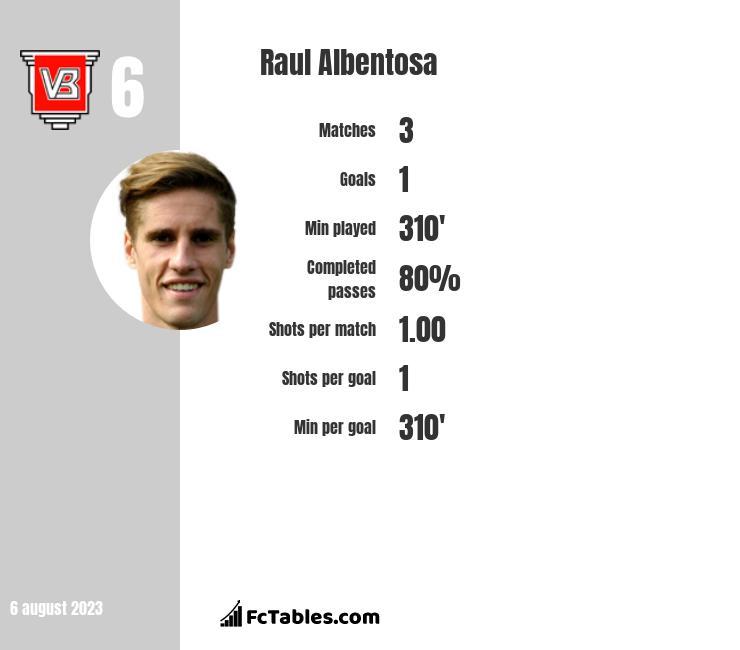 Raul Albentosa infographic