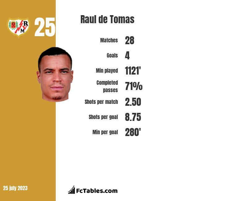 Raul de Tomas infographic