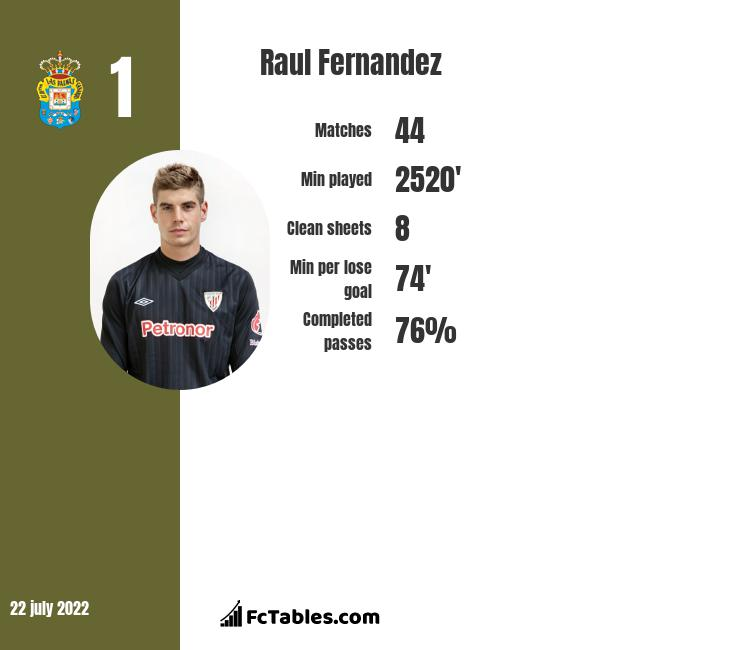 Raul Fernandez infographic
