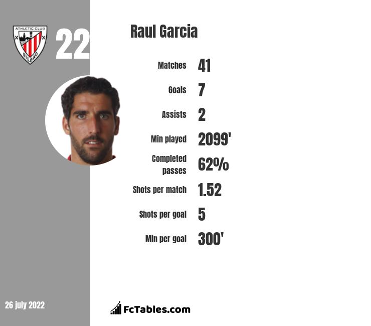 Raul Garcia infographic statistics for Athletic Bilbao