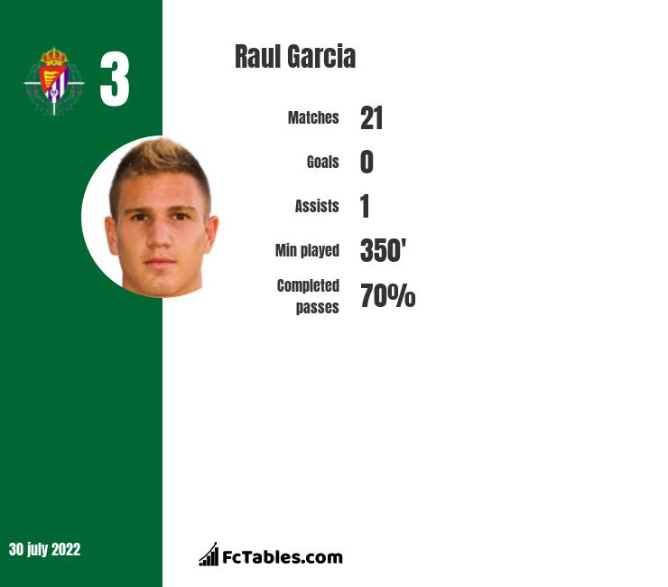Raul Garcia infographic