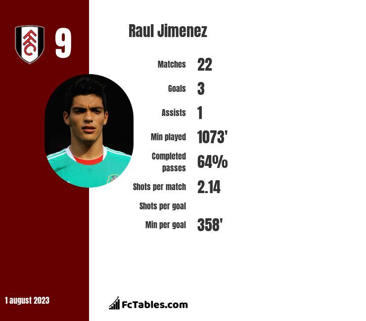 Raul Jimenez infographic