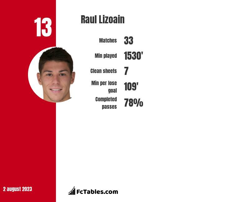 Raul Lizoain infographic