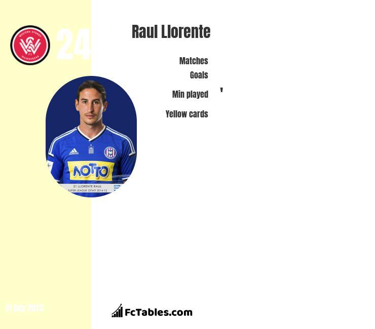 Raul Llorente infographic