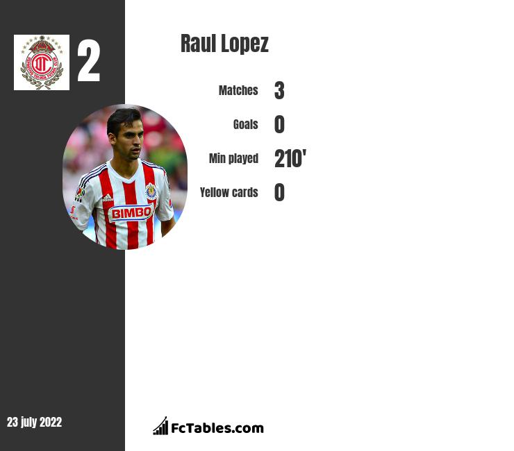 Raul Lopez infographic statistics for Pachuca