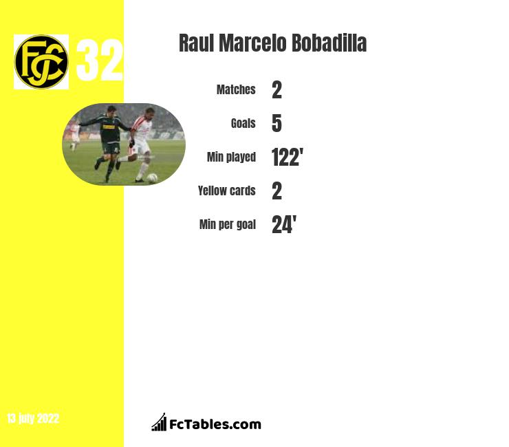 Raul Marcelo Bobadilla infographic