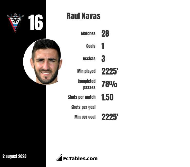 Raul Navas infographic