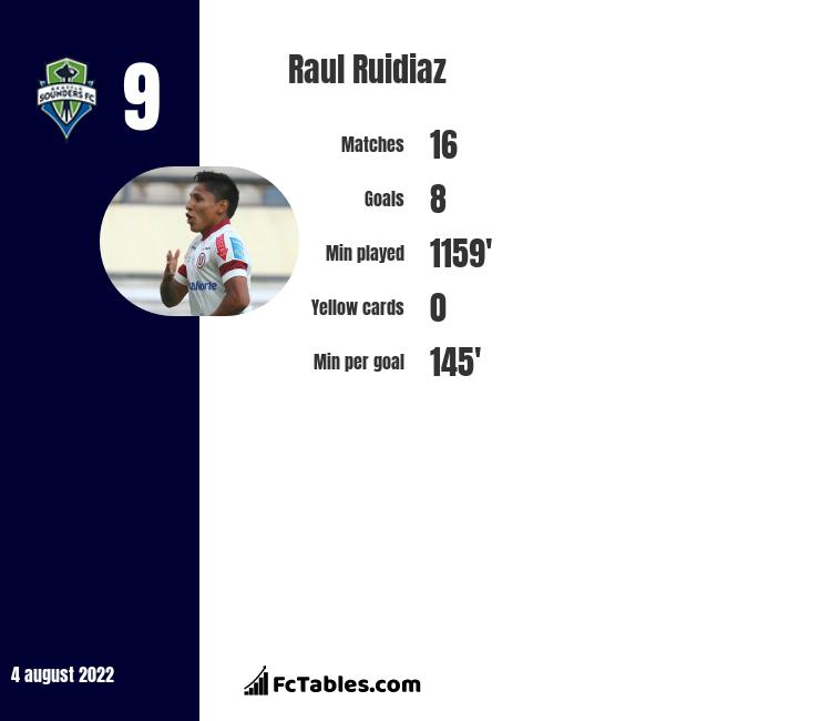 Raul Ruidiaz infographic statistics for Seattle Sounders FC
