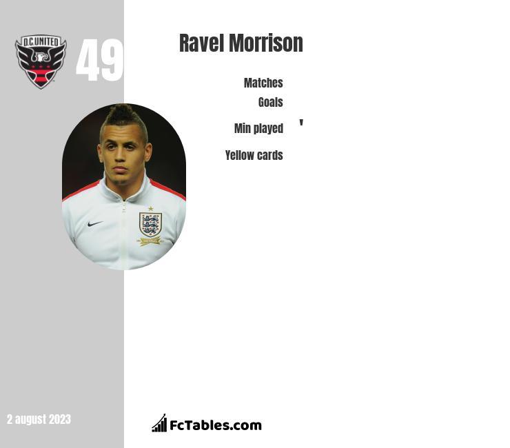 Ravel Morrison infographic